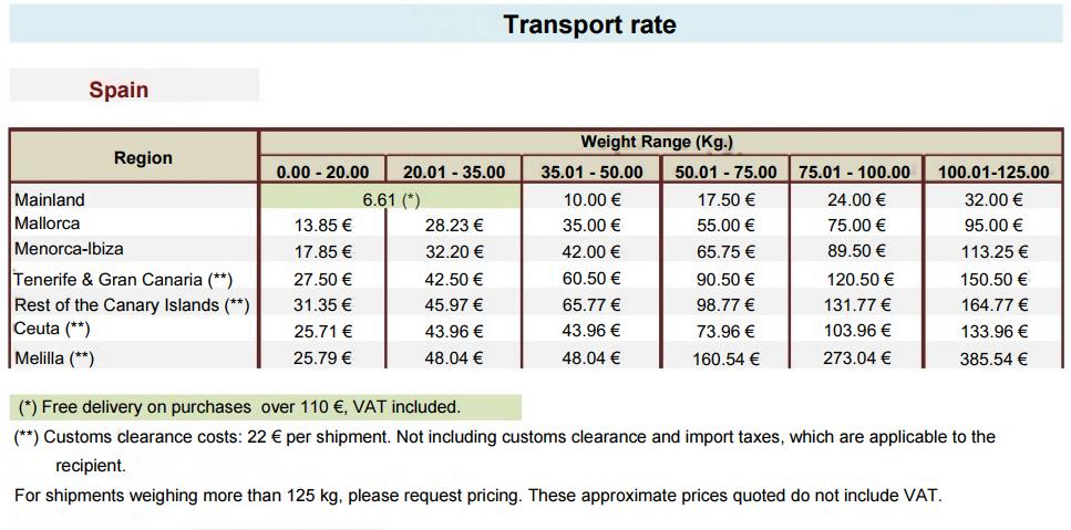 shipping-costs-spain